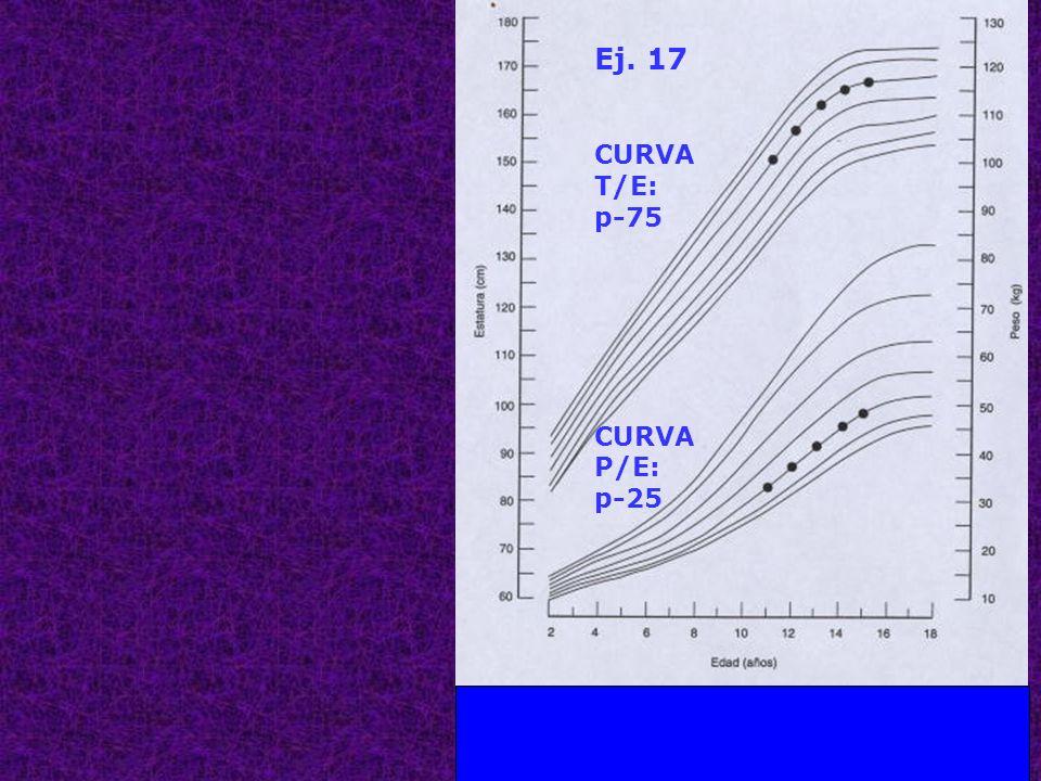 Ej. 17 CURVA T/E: p-75 P/E: p-25