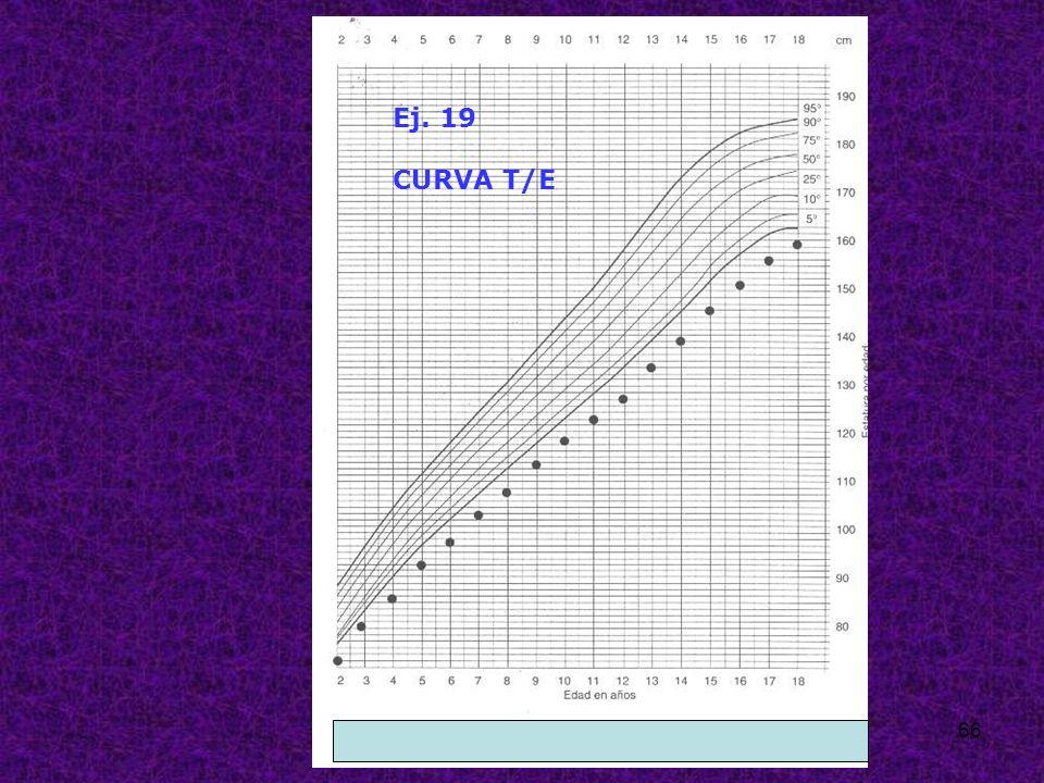 Ej. 19 CURVA T/E