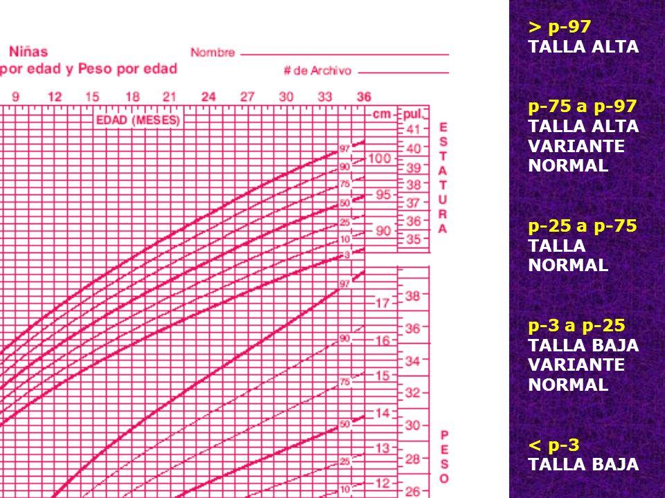 > p-97 TALLA ALTA p-75 a p-97 VARIANTE NORMAL p-25 a p-75 TALLA NORMAL p-3 a p-25 TALLA BAJA < p-3