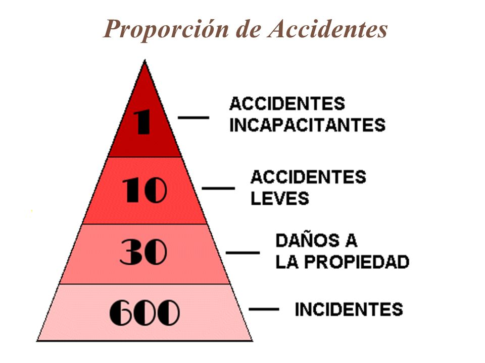 Proporción de Accidentes