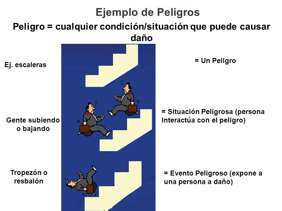 Ejemplo de Peligros Peligro = cualquier condición/situación que puede causar daño. = Un Peligro. Ej. escaleras.