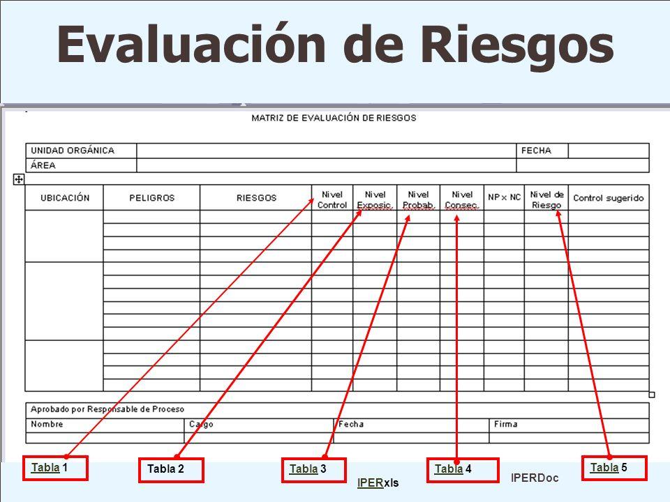 Evaluación de Riesgos Tabla 1 Tabla 2 Tabla 3 Tabla 4 Tabla 5 IPERDoc
