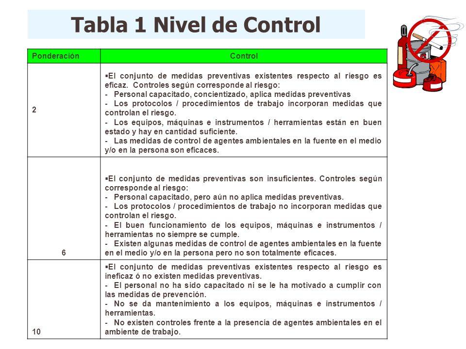 Tabla 1 Nivel de Control Ponderación Control 2