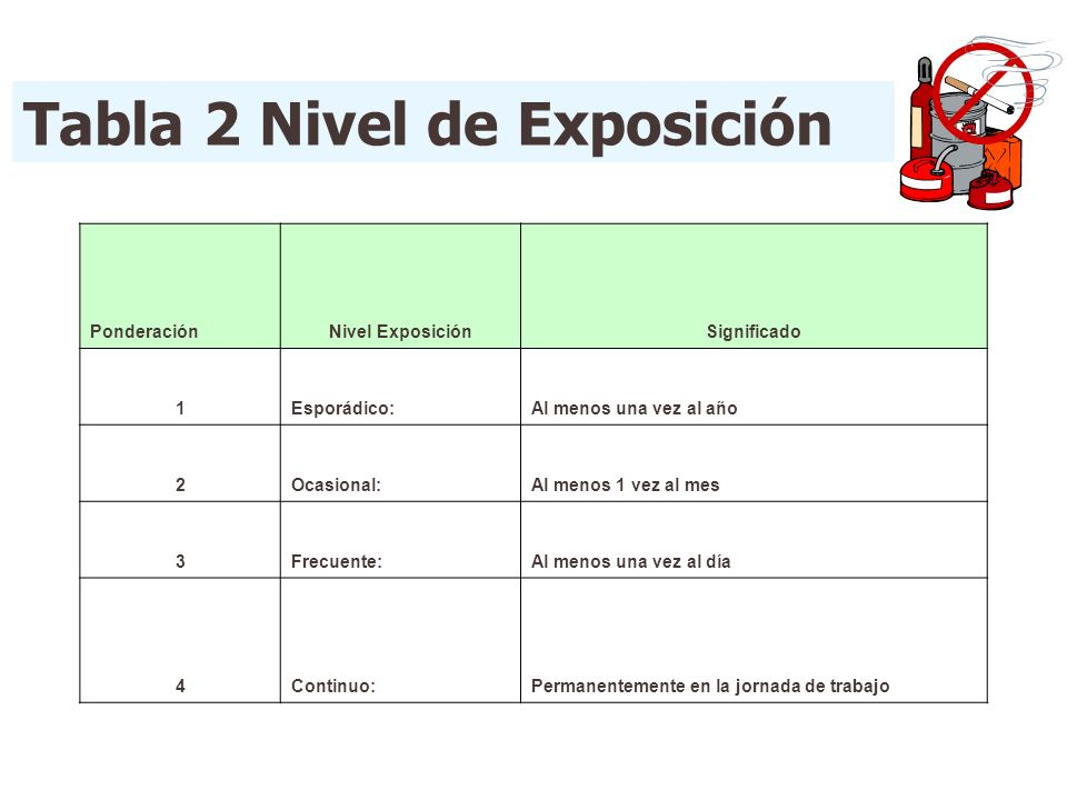 Tabla 2 Nivel de Exposición