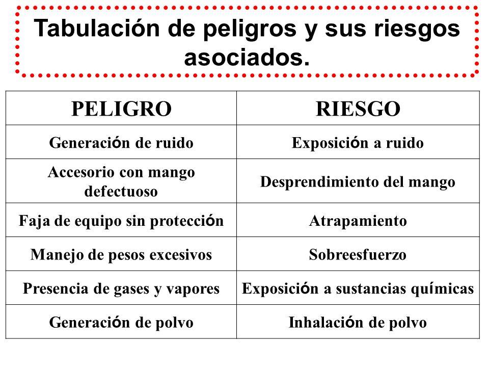 Tabulación de peligros y sus riesgos asociados.