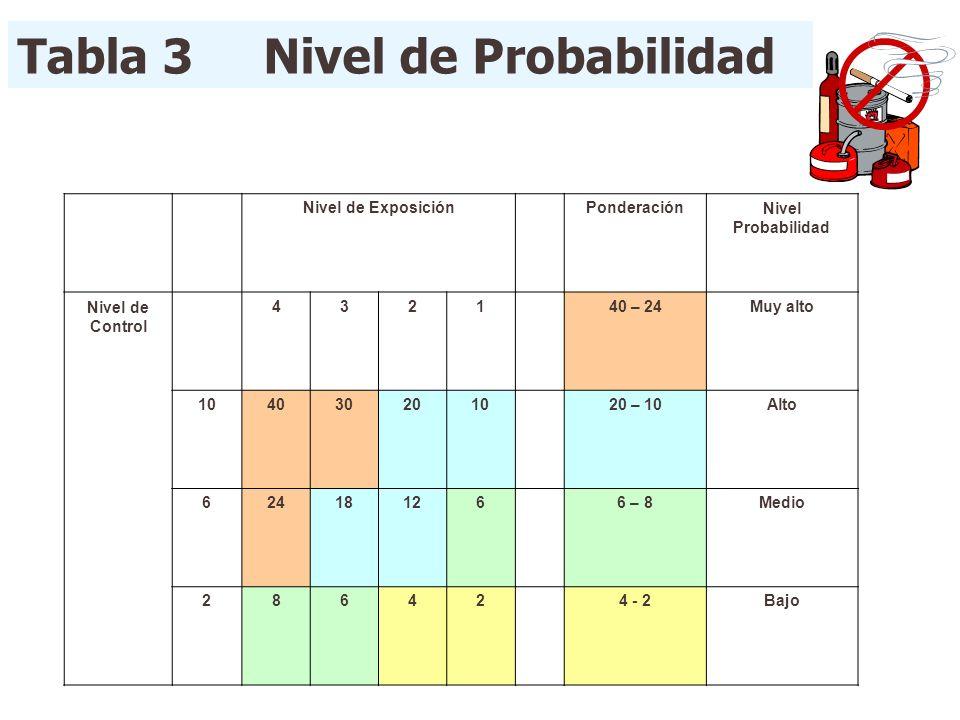 Tabla 3 Nivel de Probabilidad