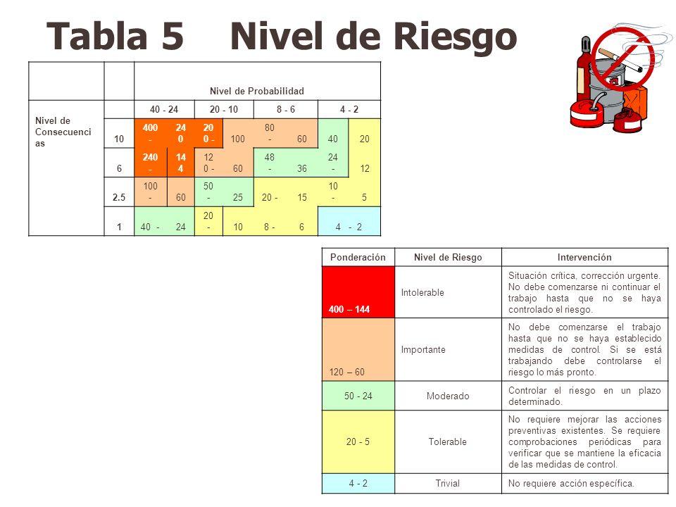Tabla 5 Nivel de Riesgo Nivel de Probabilidad Nivel de Consecuencias