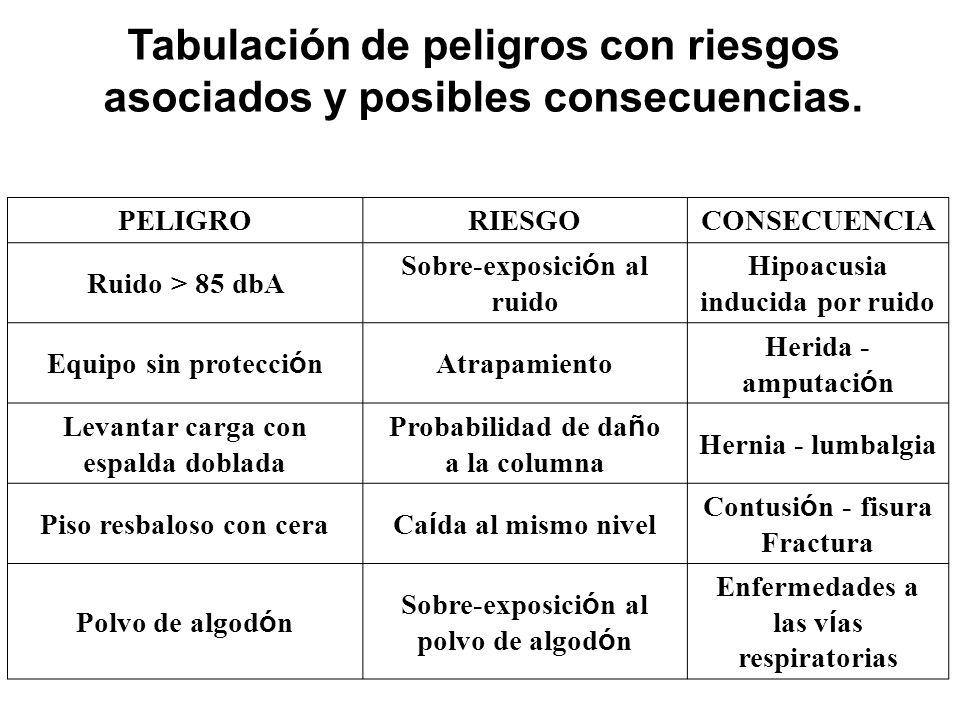 Tabulación de peligros con riesgos asociados y posibles consecuencias.