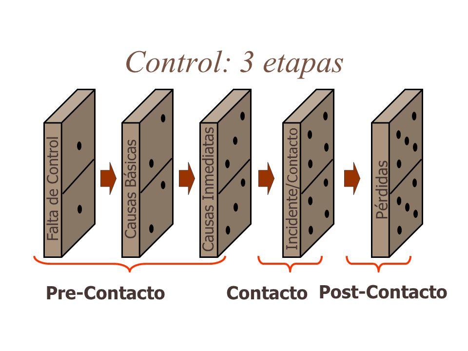 Control: 3 etapas Pre-Contacto Contacto Post-Contacto Pérdidas