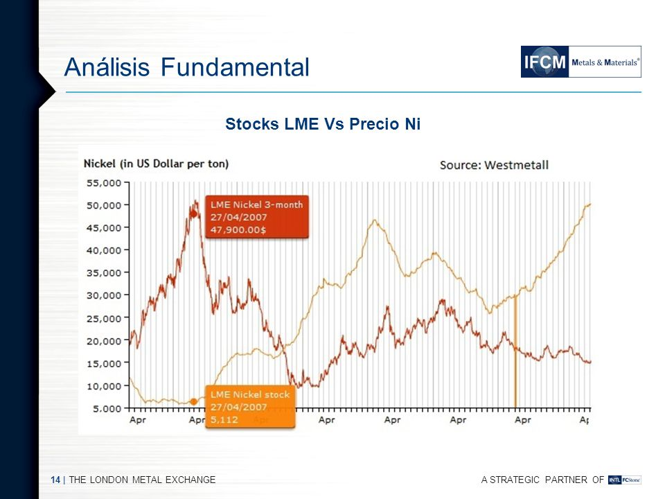 Análisis Fundamental Stocks LME Vs Precio Ni THE LONDON METAL EXCHANGE