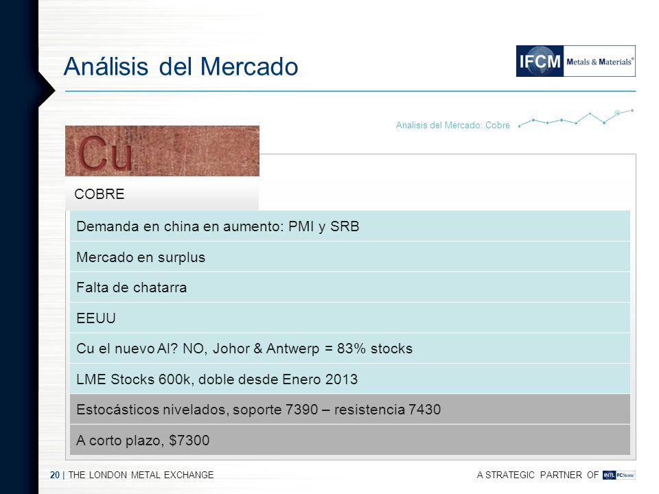 Análisis del Mercado Demanda en china en aumento: PMI y SRB