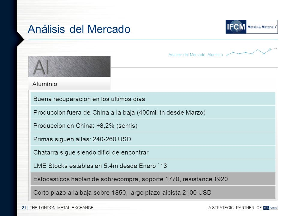 Análisis del Mercado Buena recuperacion en los ultimos dias