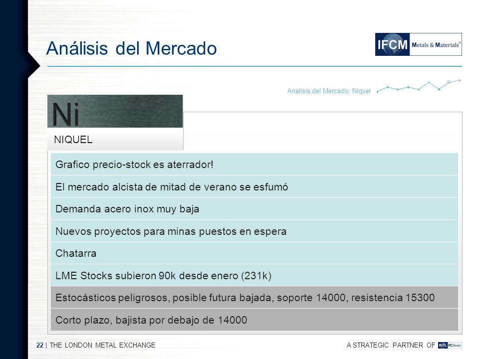 Análisis del Mercado Grafico precio-stock es aterrador!