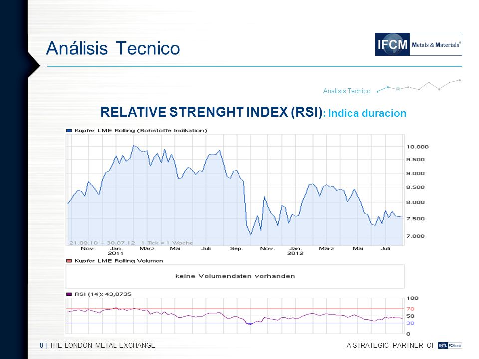 RELATIVE STRENGHT INDEX (RSI): Indica duracion
