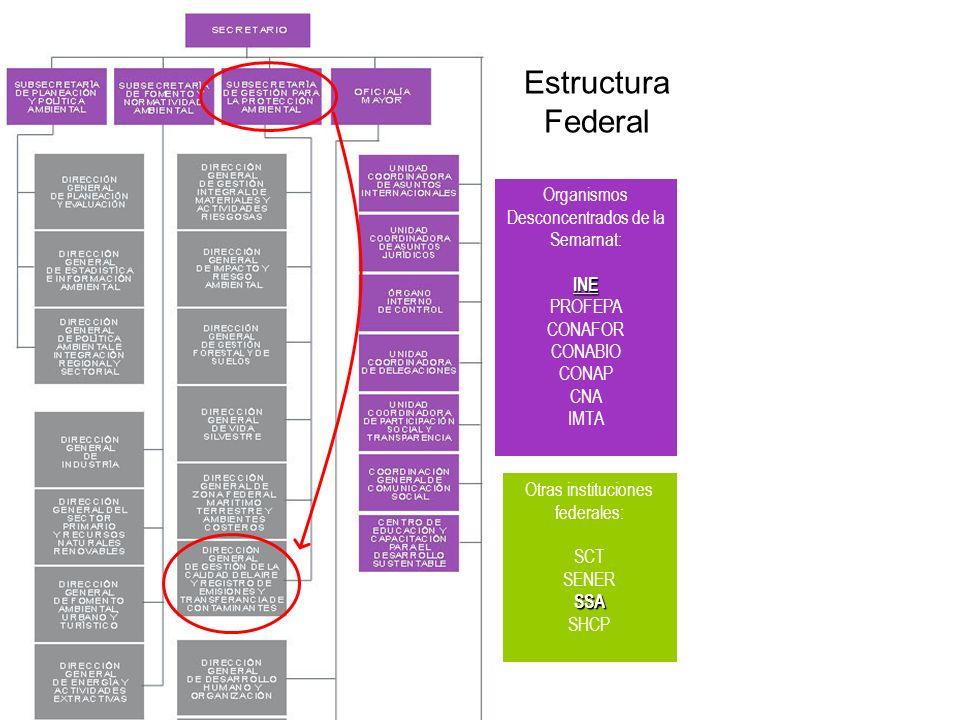 Estructura Federal Organismos Desconcentrados de la Semarnat: INE