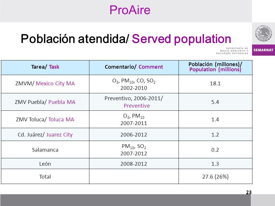 Población atendida/ Served population