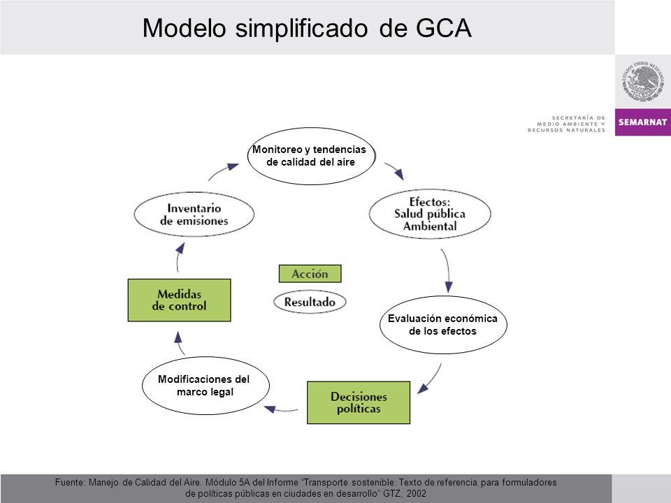 Modelo simplificado de GCA