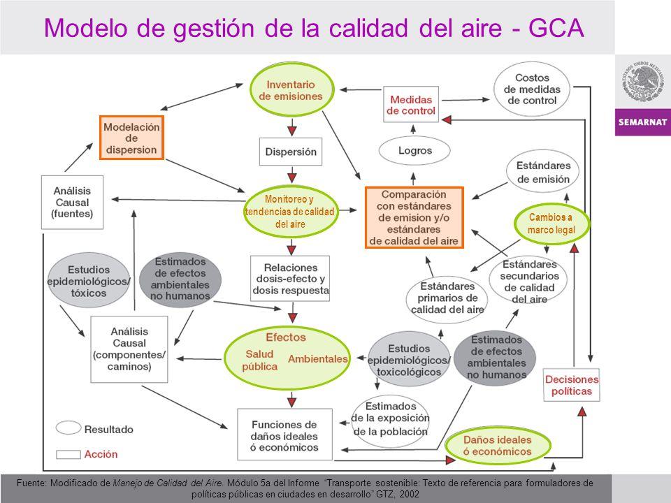 Modelo de gestión de la calidad del aire - GCA