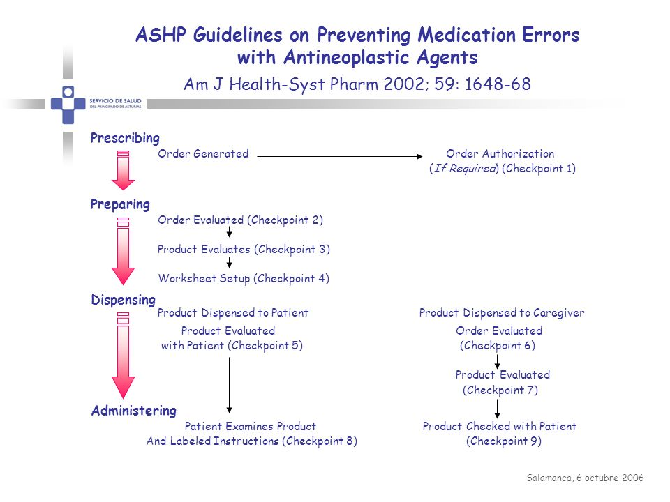 ASHP Guidelines on Preventing Medication Errors with Antineoplastic Agents Am J Health-Syst Pharm 2002; 59: 1648-68