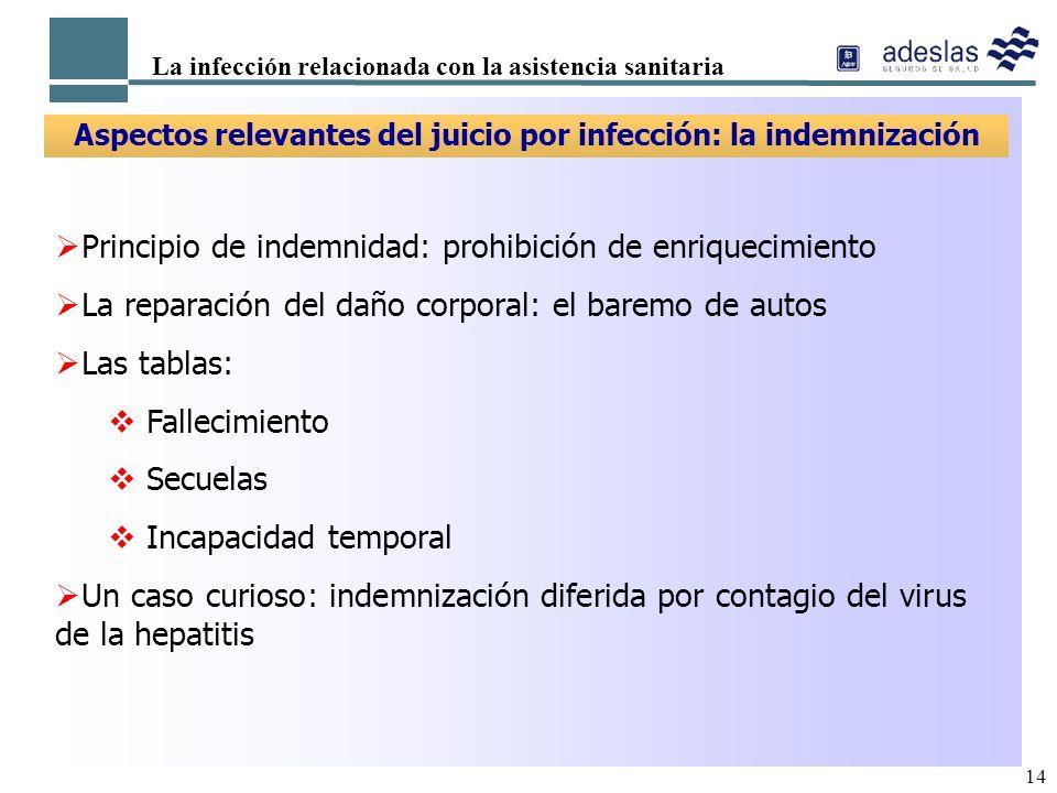 Aspectos relevantes del juicio por infección: la indemnización