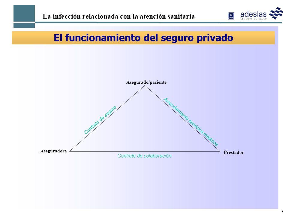 El funcionamiento del seguro privado