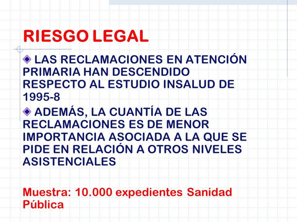 RIESGO LEGALLAS RECLAMACIONES EN ATENCIÓN PRIMARIA HAN DESCENDIDO RESPECTO AL ESTUDIO INSALUD DE 1995-8.