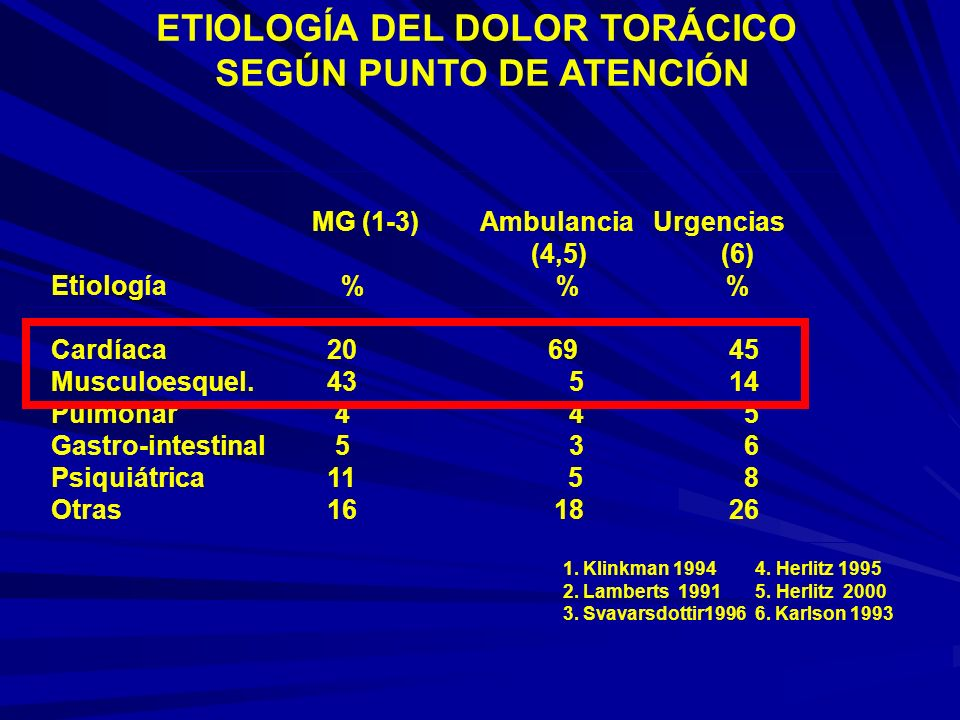 ETIOLOGÍA DEL DOLOR TORÁCICO SEGÚN PUNTO DE ATENCIÓN