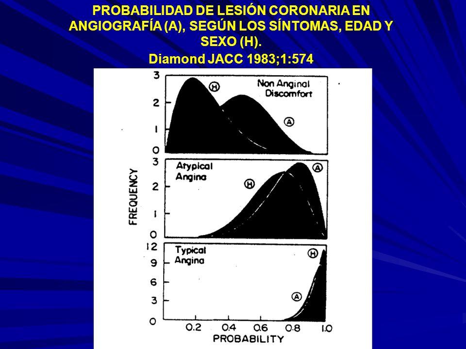 PROBABILIDAD DE LESIÓN CORONARIA EN ANGIOGRAFÍA (A), SEGÚN LOS SÍNTOMAS, EDAD Y SEXO (H).