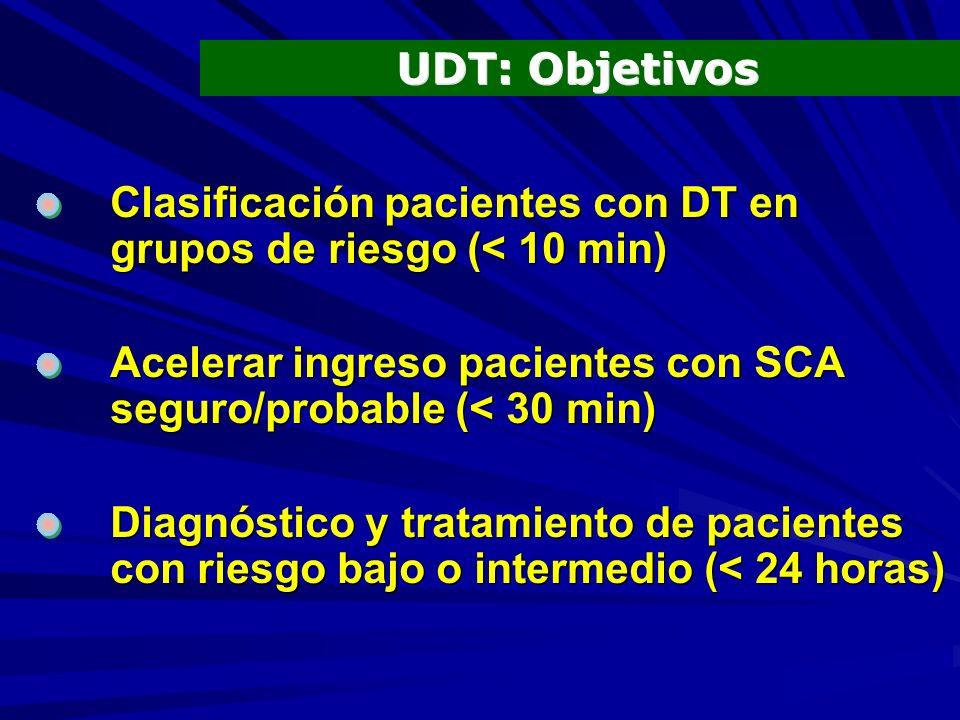 UDT: Objetivos Clasificación pacientes con DT en grupos de riesgo (< 10 min) Acelerar ingreso pacientes con SCA seguro/probable (< 30 min)