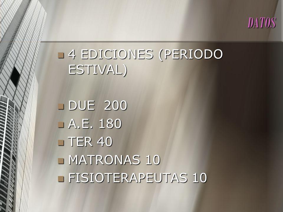 DATOS 4 EDICIONES (PERIODO ESTIVAL) DUE 200 A.E. 180 TER 40