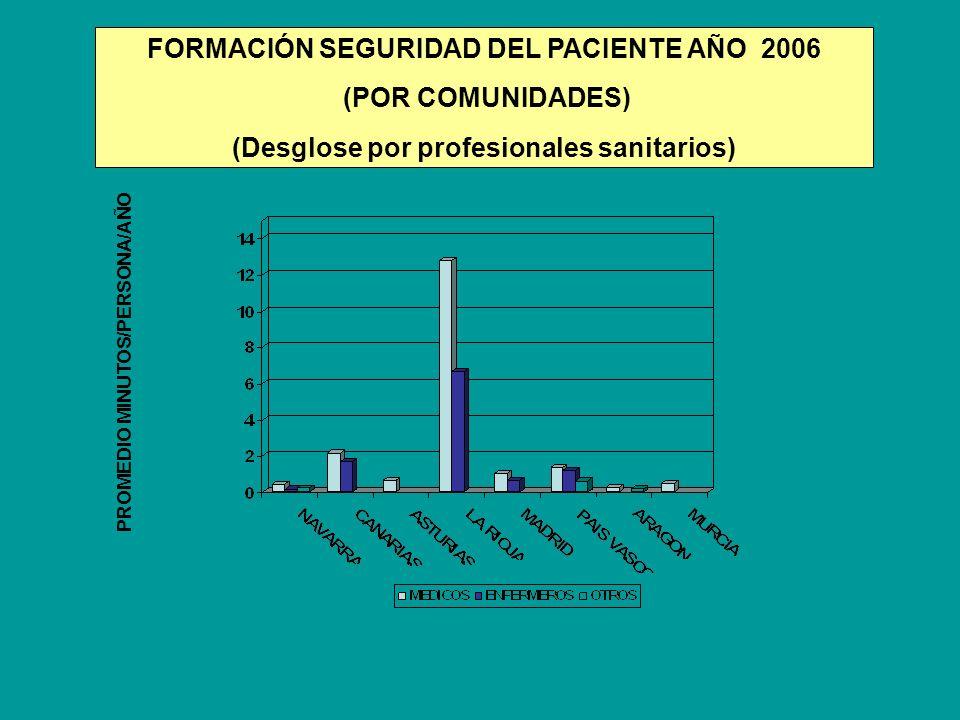 FORMACIÓN SEGURIDAD DEL PACIENTE AÑO 2006 (POR COMUNIDADES)