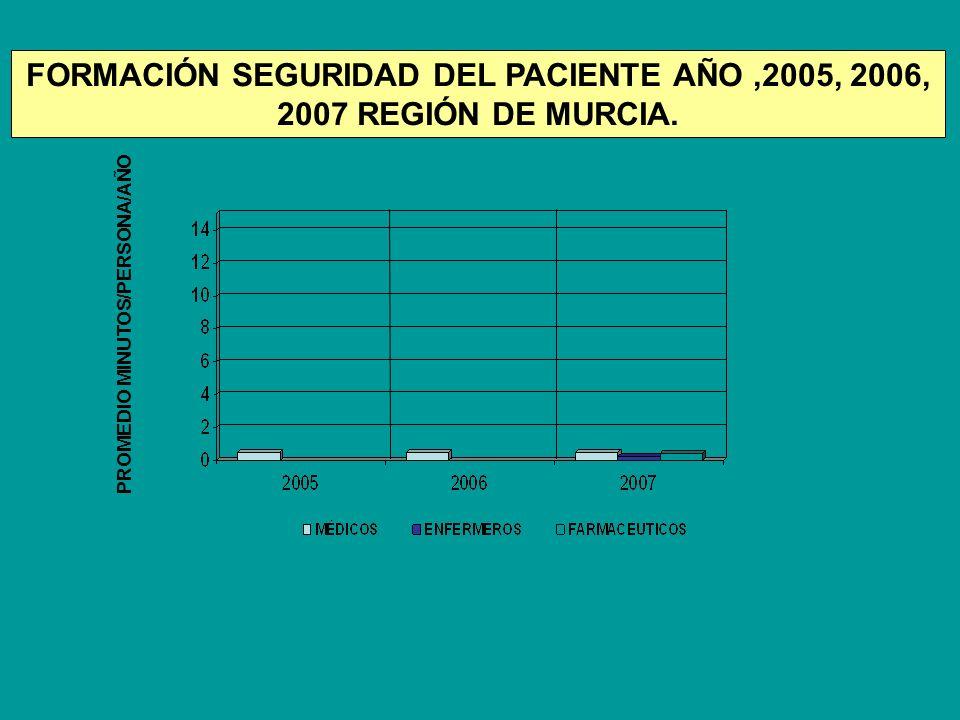 FORMACIÓN SEGURIDAD DEL PACIENTE AÑO ,2005, 2006, 2007 REGIÓN DE MURCIA.