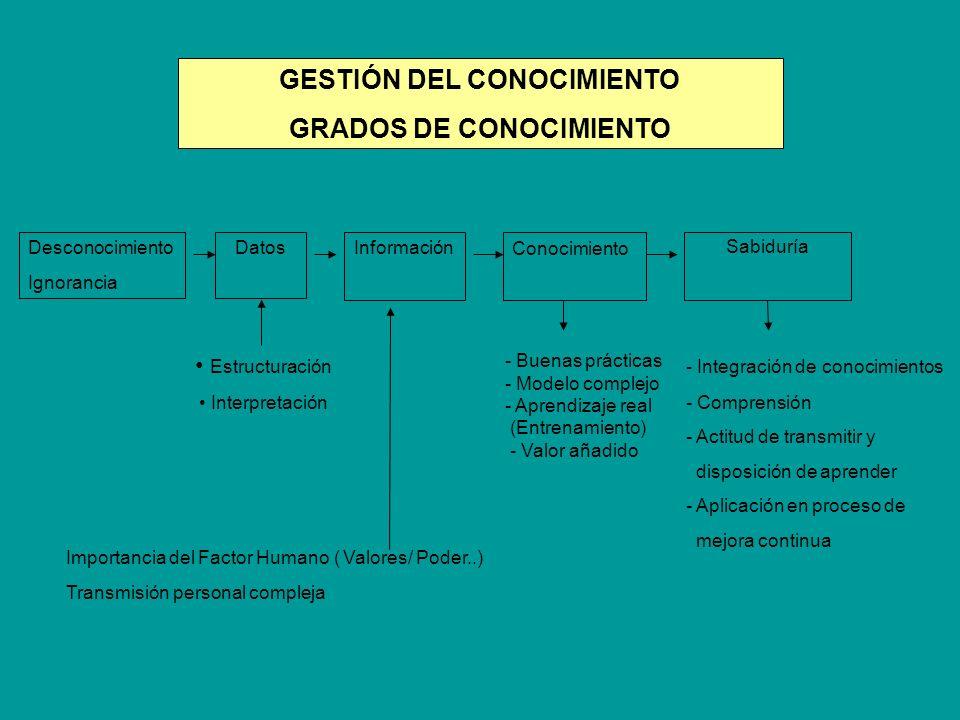 GESTIÓN DEL CONOCIMIENTO GRADOS DE CONOCIMIENTO