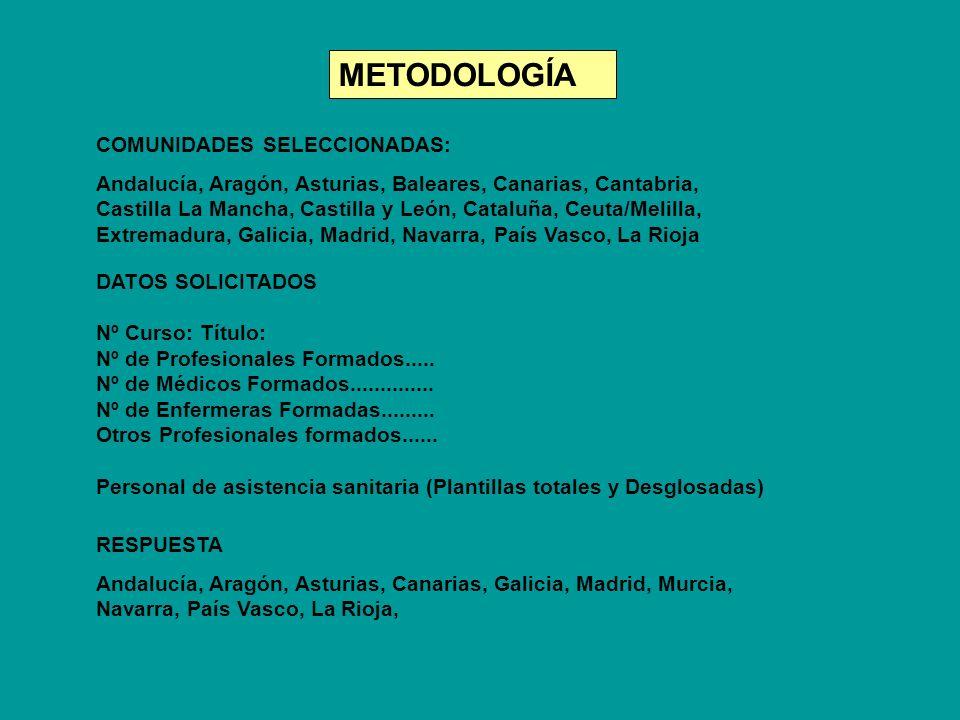 METODOLOGÍA COMUNIDADES SELECCIONADAS: