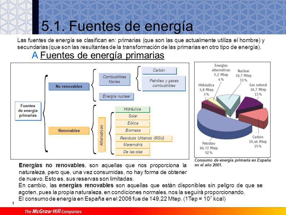 Fuentes de energía primarias