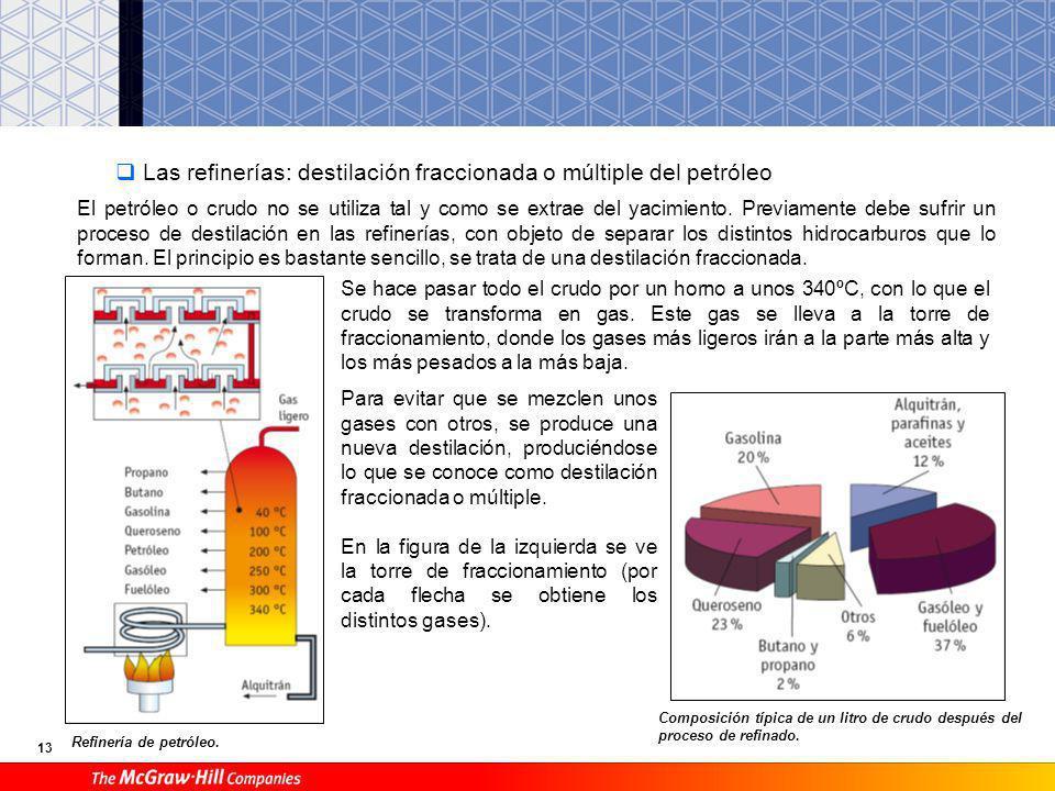 Las refinerías: destilación fraccionada o múltiple del petróleo