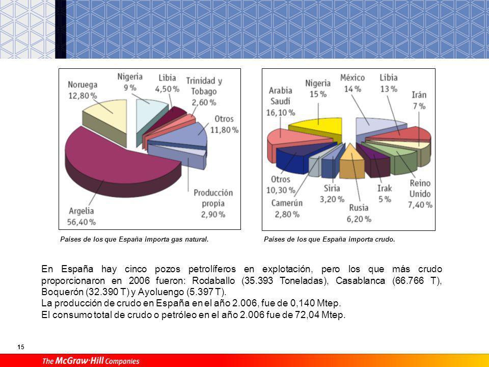 La producción de crudo en España en el año 2.006, fue de 0,140 Mtep.