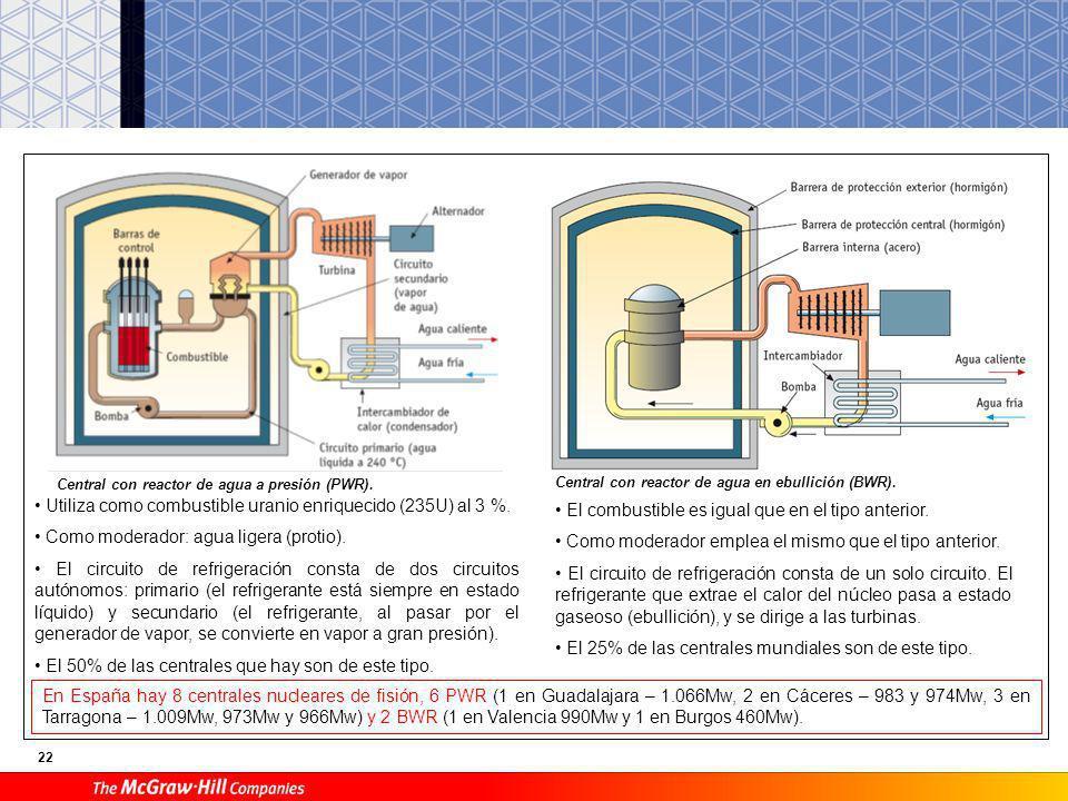 • Utiliza como combustible uranio enriquecido (235U) al 3 %.