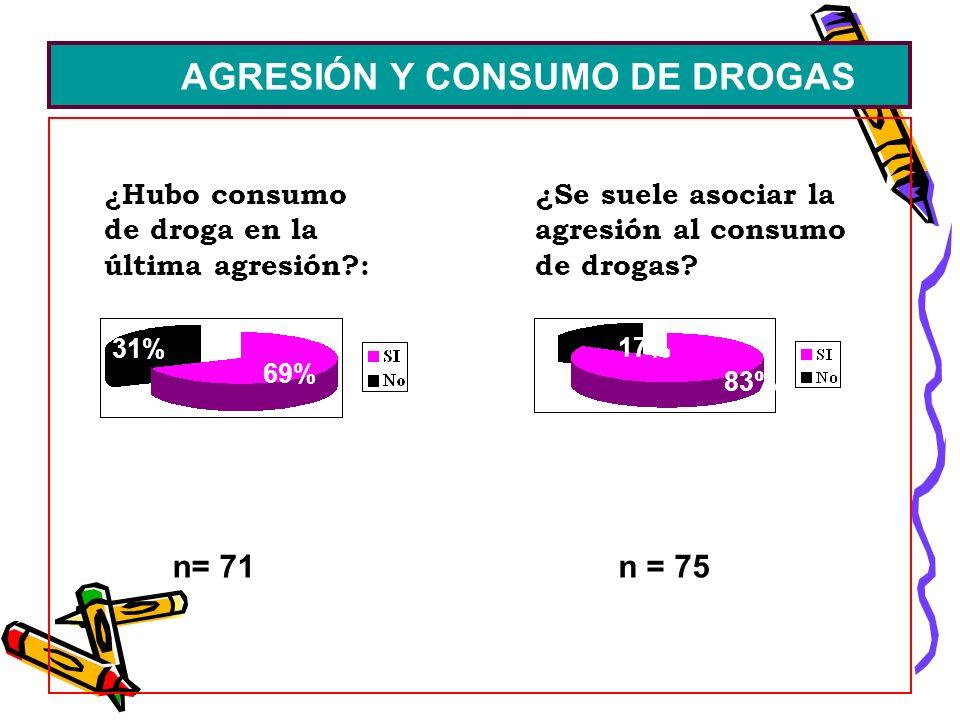 AGRESIÓN Y CONSUMO DE DROGAS