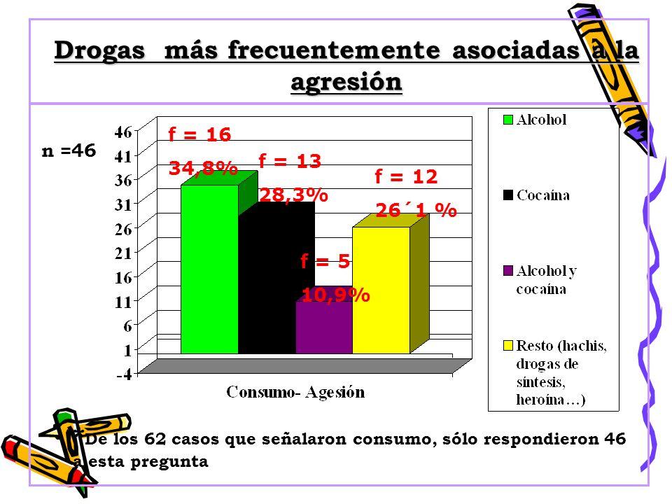 Drogas más frecuentemente asociadas a la agresión