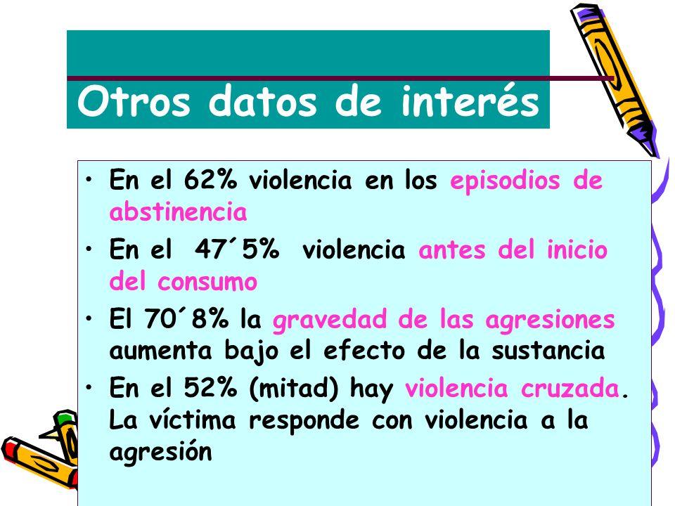 Otros datos de interés En el 62% violencia en los episodios de abstinencia. En el 47´5% violencia antes del inicio del consumo.