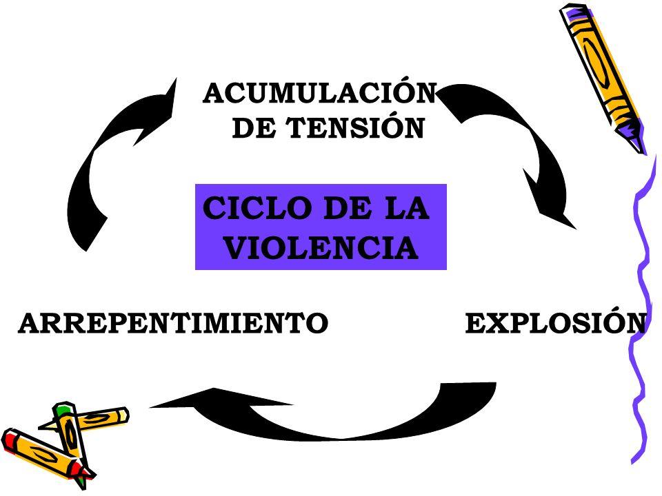 EL CICLO DE LA VIOLENCIA INTRAFAMILIAR O DOMÉSTICA