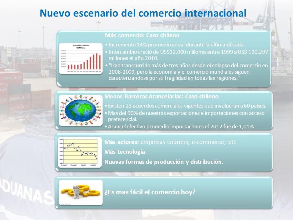 Nuevo escenario del comercio internacional