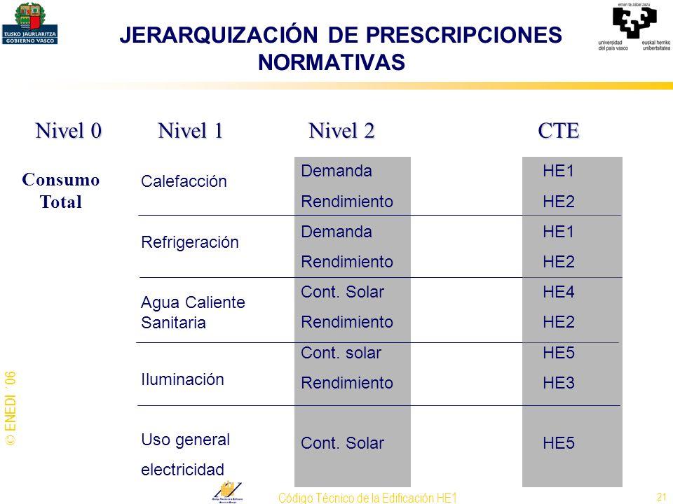 JERARQUIZACIÓN DE PRESCRIPCIONES NORMATIVAS
