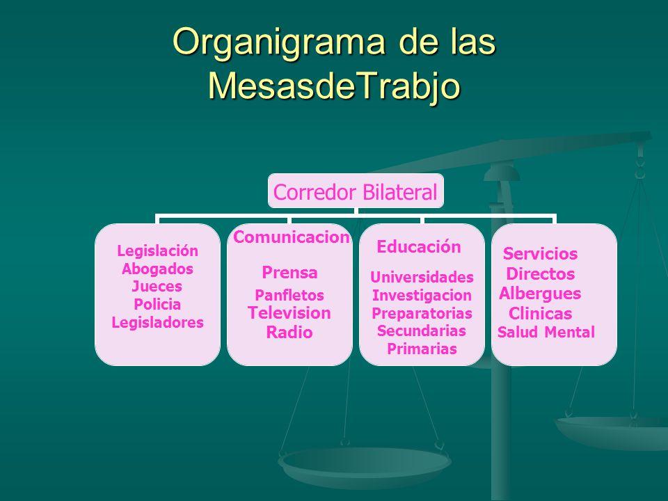 Organigrama de las MesasdeTrabjo