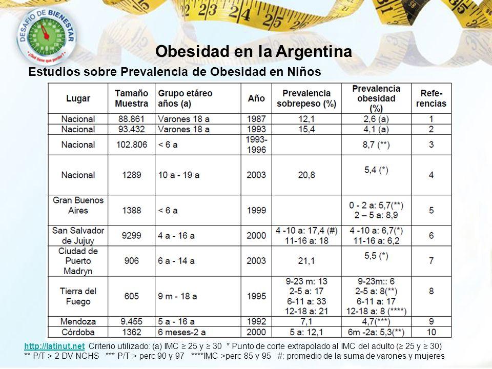 Obesidad en la Argentina
