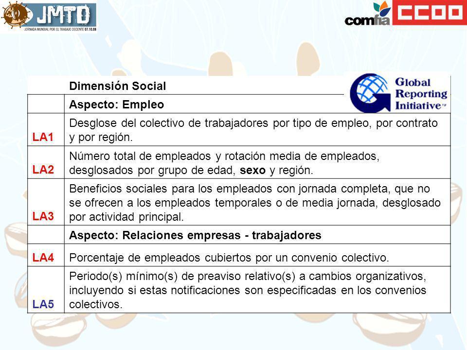 Dimensión Social. Aspecto: Empleo. LA1. Desglose del colectivo de trabajadores por tipo de empleo, por contrato y por región.