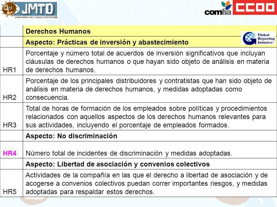 Derechos Humanos. Aspecto: Prácticas de inversión y abastecimiento. HR1.