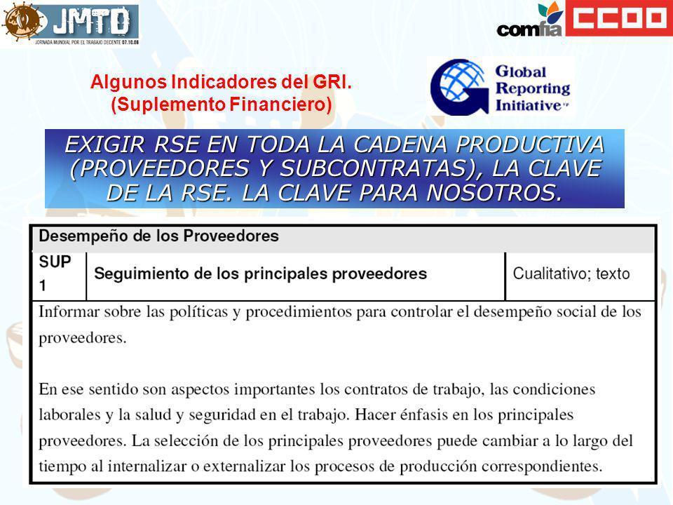 Algunos Indicadores del GRI. (Suplemento Financiero)
