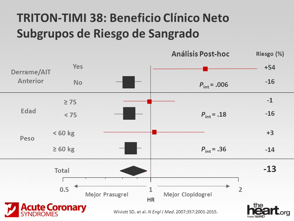 TRITON-TIMI 38: Beneficio Clínico Neto Subgrupos de Riesgo de Sangrado